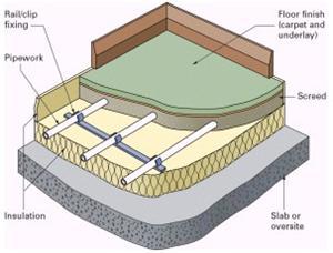 سیستم حرارتی گرمایش از کف